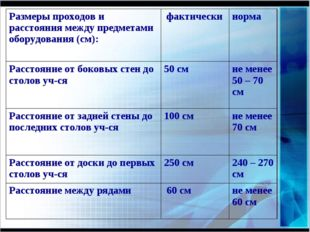 Размеры проходов и расстояния между предметами оборудования (см):  фактичес