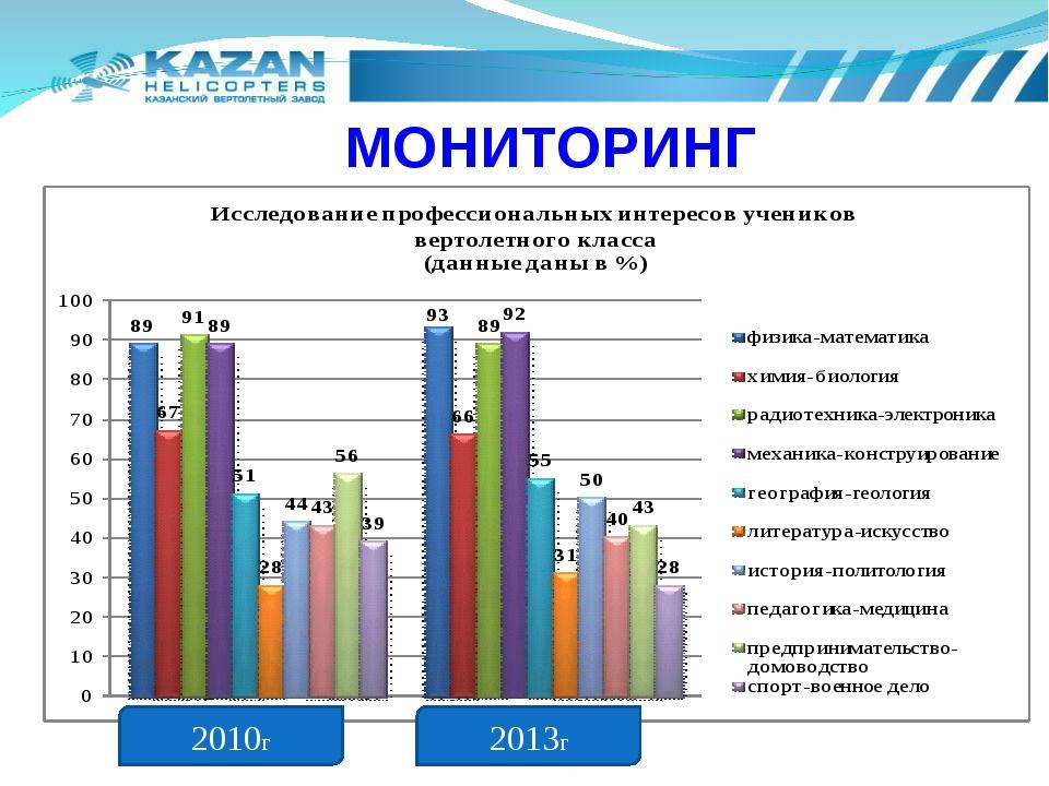 МОНИТОРИНГ 2010г 2013г