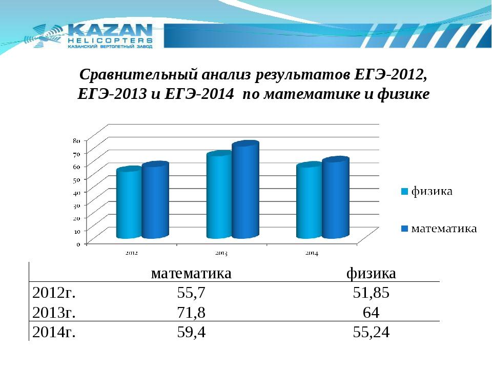 Сравнительный анализ результатов ЕГЭ-2012, ЕГЭ-2013 и ЕГЭ-2014 по математике...