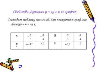 Свойства функции y = tg x и ее график Составим таблицу значений, для построен