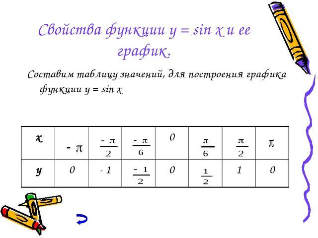 Свойства функции y = sin x и ее график. Составим таблицу значений, для постро...