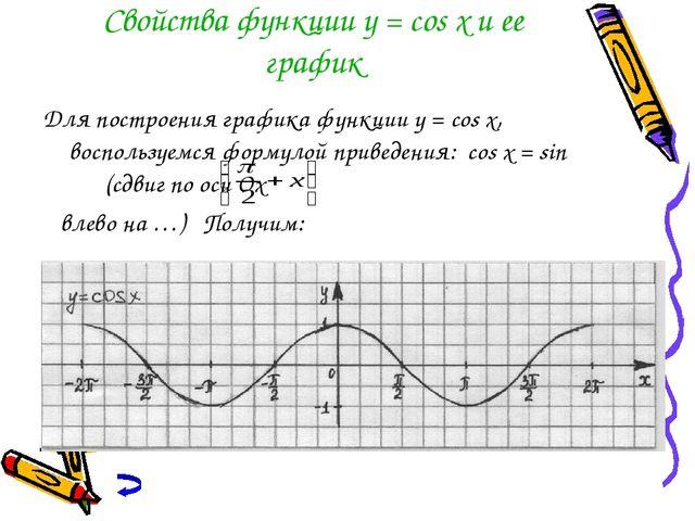 Свойства функции y = cos x и ее график Для построения графика функции y = cos...