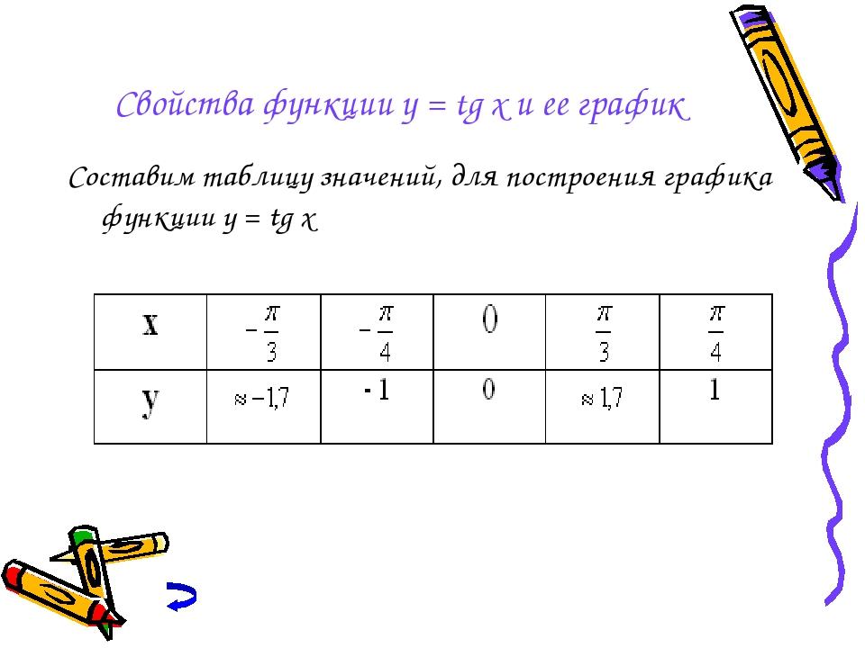 Свойства функции y = tg x и ее график Составим таблицу значений, для построен...
