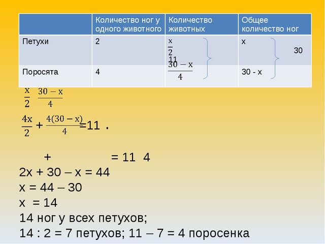 + =11 + = 11 4 2х + 30 – х = 44 х = 44 – 30 х = 14 14 ног у всех петухов; 14...
