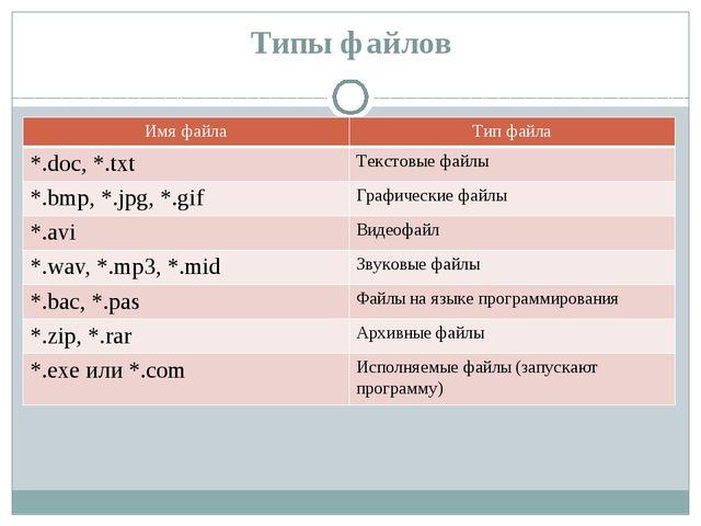 Типы файлов Имя файла Тип файла *.doc, *.txt Текстовые файлы *.bmp, *.jpg, *....