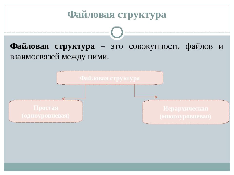 Файловая структура Файловая структура – это совокупность файлов и взаимосвязе...
