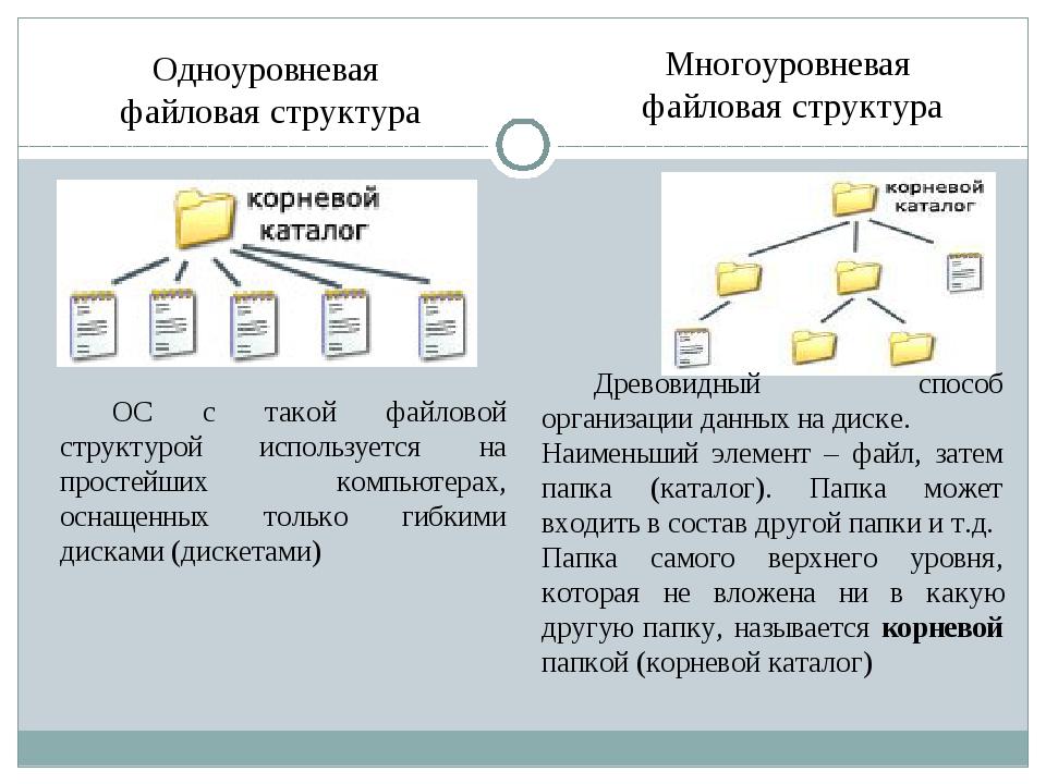Одноуровневая файловая структура Многоуровневая файловая структура ОС с тако...