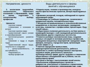 Направление, ценности Виды деятельности и формы занятий с обучающимися 5.вос