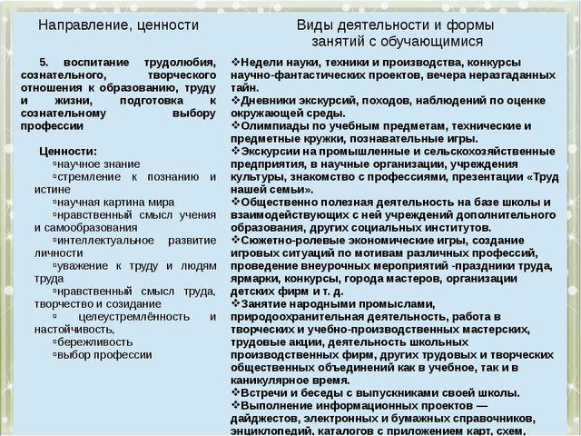 Направление, ценности Виды деятельности и формы занятий с обучающимися 5.вос...