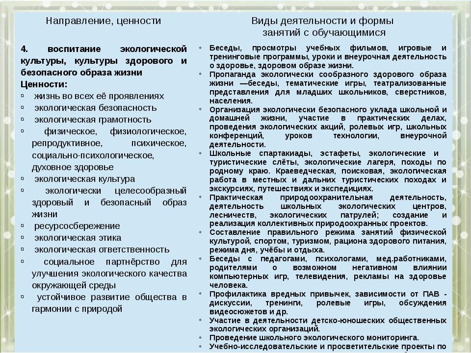 Направление, ценности Виды деятельности и формы занятий с обучающимися 4.вос...