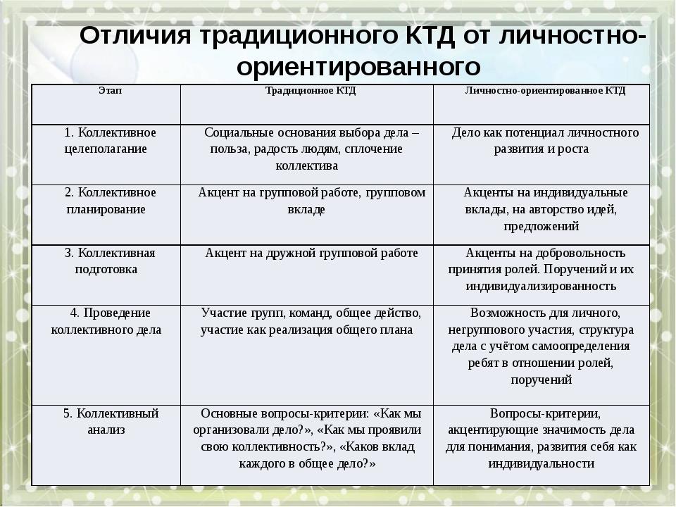 Отличия традиционного КТД от личностно-ориентированного Этап Традиционное КТ...