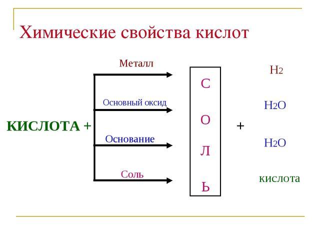 Химические свойства кислот  КИСЛОТА + С О Л Ь Металл Основный оксид Осн...