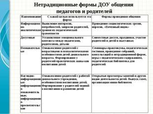 Нетрадиционные формы ДОУ общения педагогов и родителей Наименование С какой ц