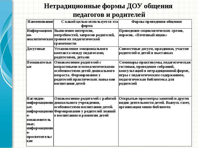 Нетрадиционные формы ДОУ общения педагогов и родителей Наименование С какой ц...