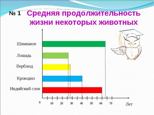 № 1 Средняя продолжительность жизни некоторых животных