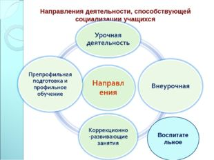Направления деятельности, способствующей социализации учащихся Воспитательное