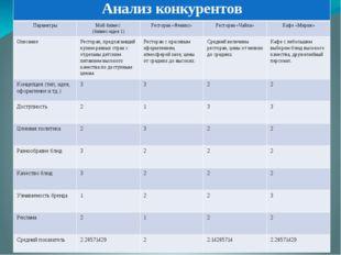 Анализ конкурентов Параметры Мой бизнес (бизнес-идея 1) Ресторан «Феникс» Рес