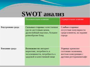 SWOT анализ Положительное влияние Отрицательное влияние Внутренняясреда Сильн