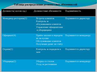 Таблица распределения должностных обязанностей Должность( кол-во ед.) Должнос