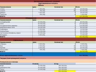 Детализация начальных сложений  Единовременные затраты  Мебель   Наименов