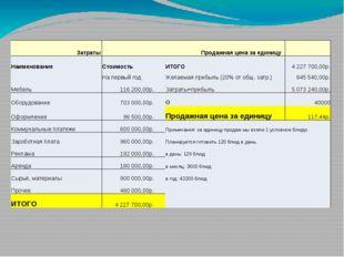 Затраты  Продажная цена за единицу  Наименование Стоимость ИТОГО 4 227 700,