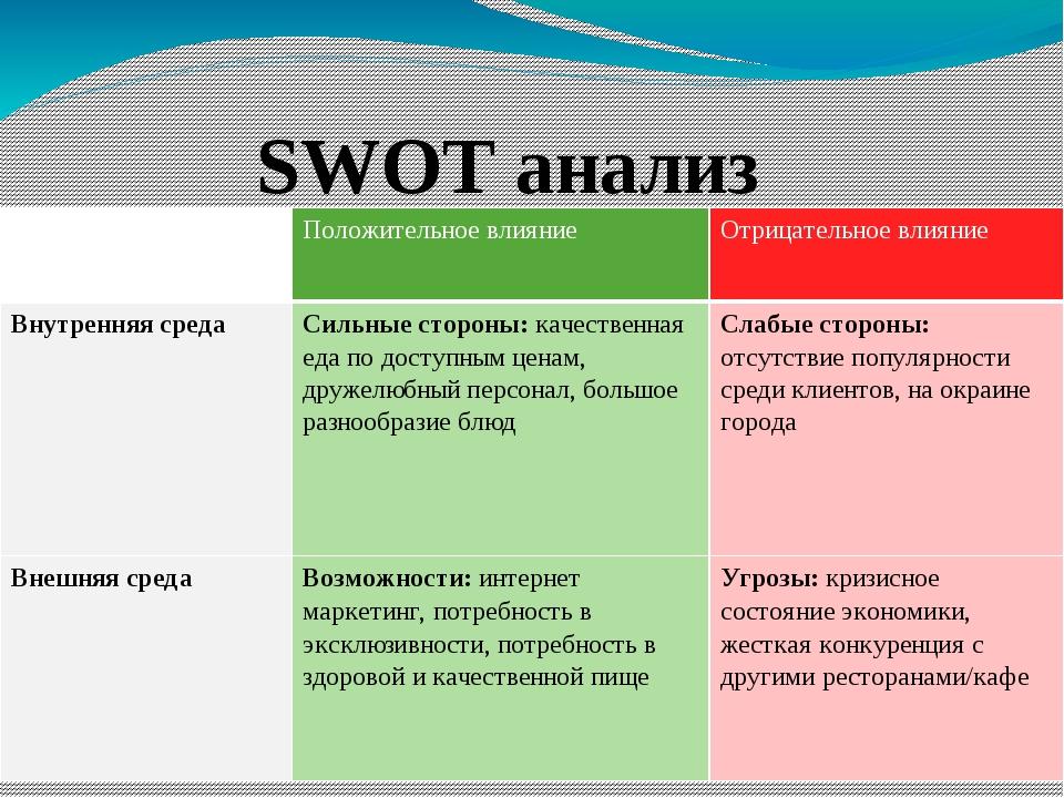 SWOT анализ Положительное влияние Отрицательное влияние Внутренняясреда Сильн...