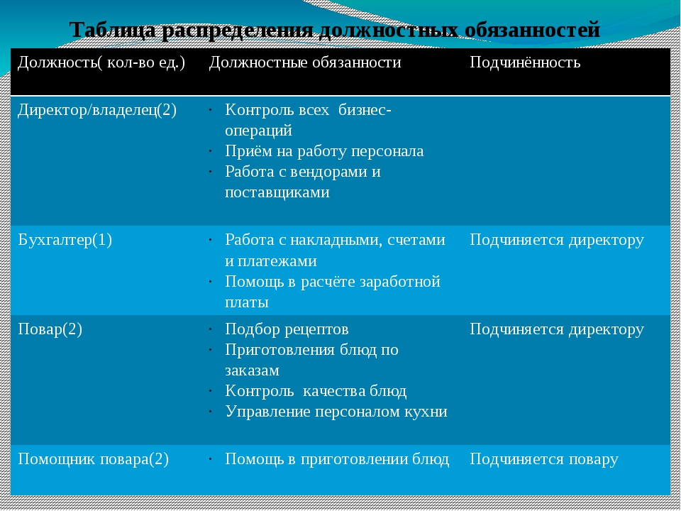 Таблица распределения должностных обязанностей Должность( кол-во ед.) Должнос...