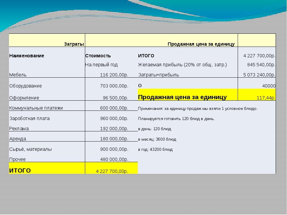 Затраты  Продажная цена за единицу  Наименование Стоимость ИТОГО 4 227 700,...