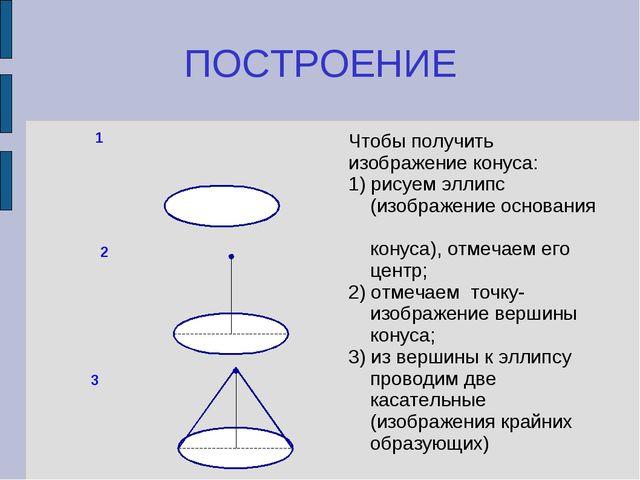 ПОСТРОЕНИЕ Чтобы получить изображение конуса: 1) рисуем эллипс (изображение о...