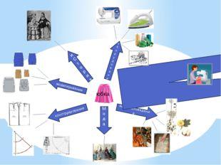 юбка материаловедение Техника безопасности Мода конструирование моделировани