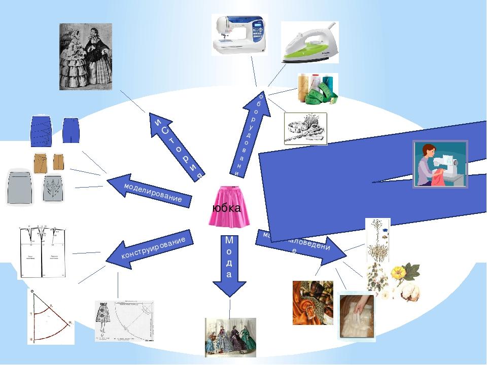 юбка материаловедение Техника безопасности Мода конструирование моделировани...