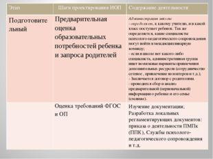 Этап Шаги проектирования ИОП Содержание деятельности Подготовительный Предва