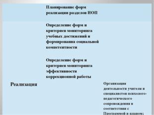 Планирование форм реализации разделов ИОП Определение форм и критериев монит