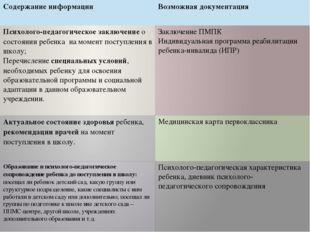 Содержание информации Возможная документация Психолого-педагогическое заключ