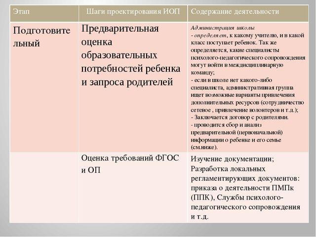 Этап Шаги проектирования ИОП Содержание деятельности Подготовительный Предва...