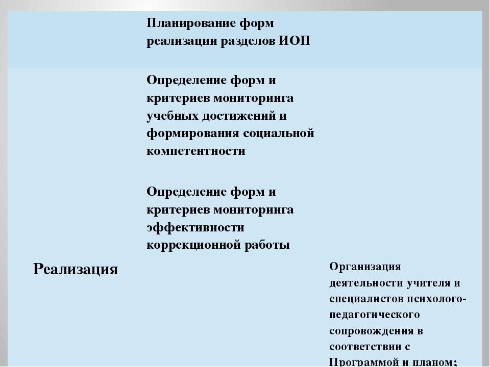 Планирование форм реализации разделов ИОП Определение форм и критериев монит...