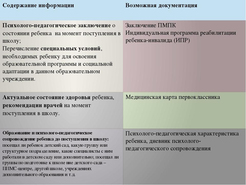 Содержание информации Возможная документация Психолого-педагогическое заключ...