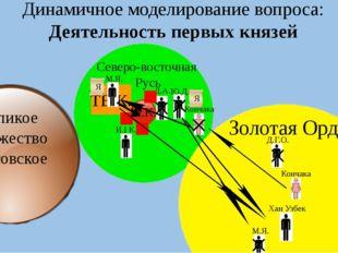 Северо-восточная Русь Динамичное моделирование вопроса: Деятельность первых к