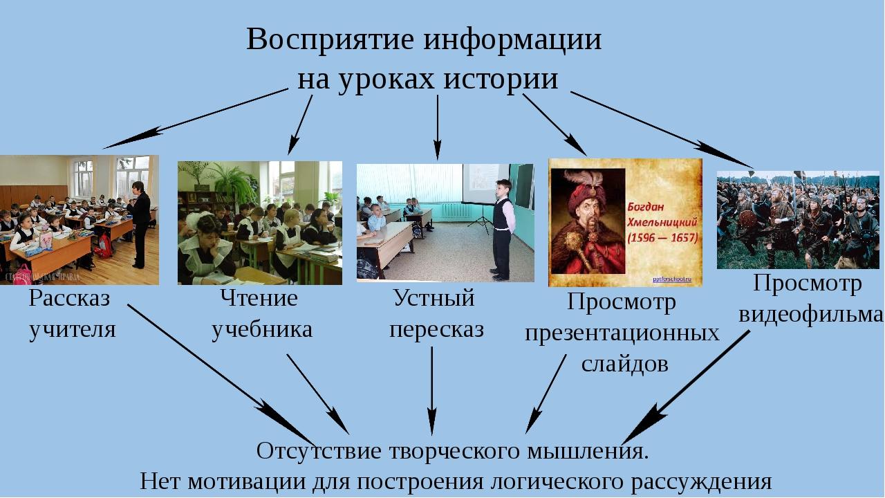 Восприятие информации на уроках истории Рассказ учителя Чтение учебника Устн...