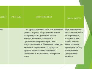 № п\п ПРЕДМЕТ УЧИТЕЛЬ   ДОСТИЖЕНИЯ     ЗОНЫ РОСТА  1 Русский язык