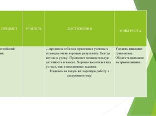 № п\п ПРЕДМЕТ УЧИТЕЛЬ   ДОСТИЖЕНИЯ     ЗОНЫ РОСТА  1 Английский язык
