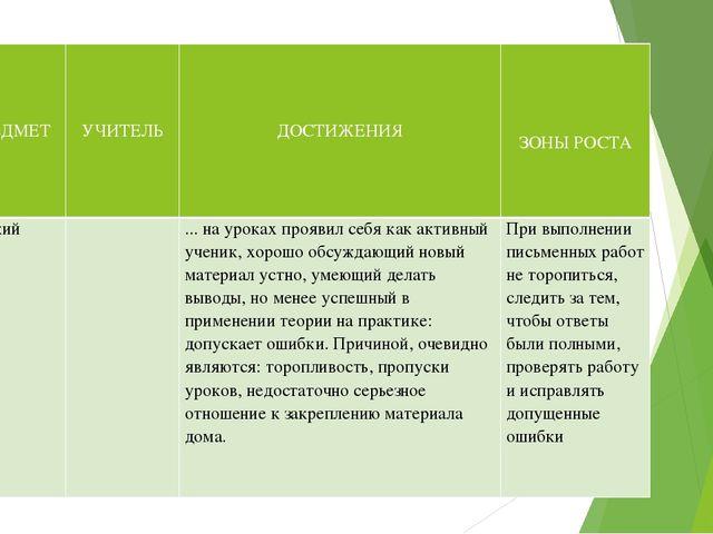 № п\п ПРЕДМЕТ УЧИТЕЛЬ   ДОСТИЖЕНИЯ     ЗОНЫ РОСТА  1 Русский язык  ...