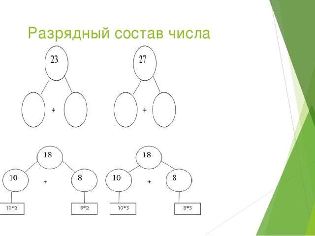 Разрядный состав числа