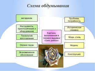 Схема обдумывания Схема обдумывания