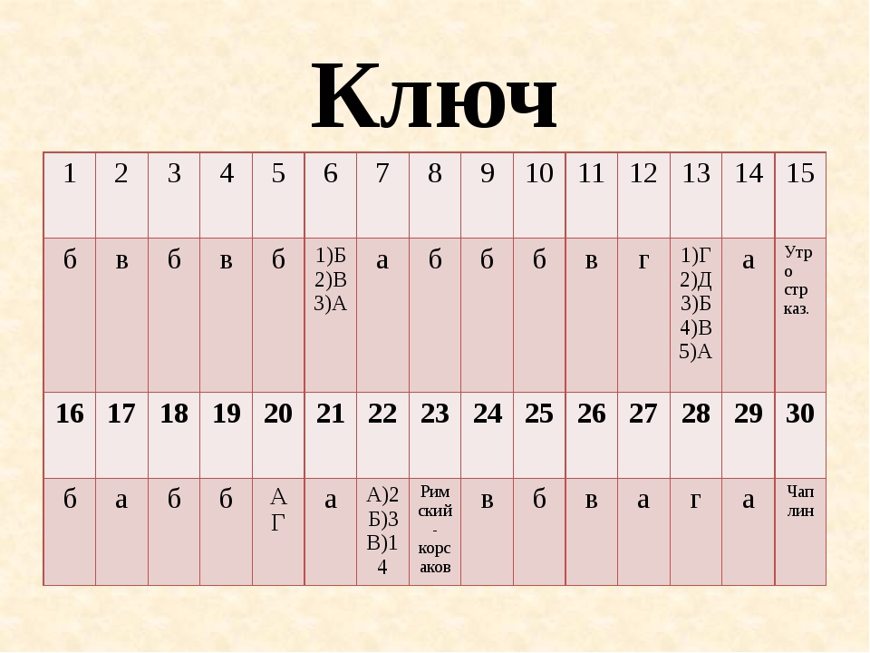 Ключ 1 2 3 4 5 6 7 8 9 10 11 12 13 14 15 б в б в б 1)Б 2)В 3)А а б б б в г 1)...