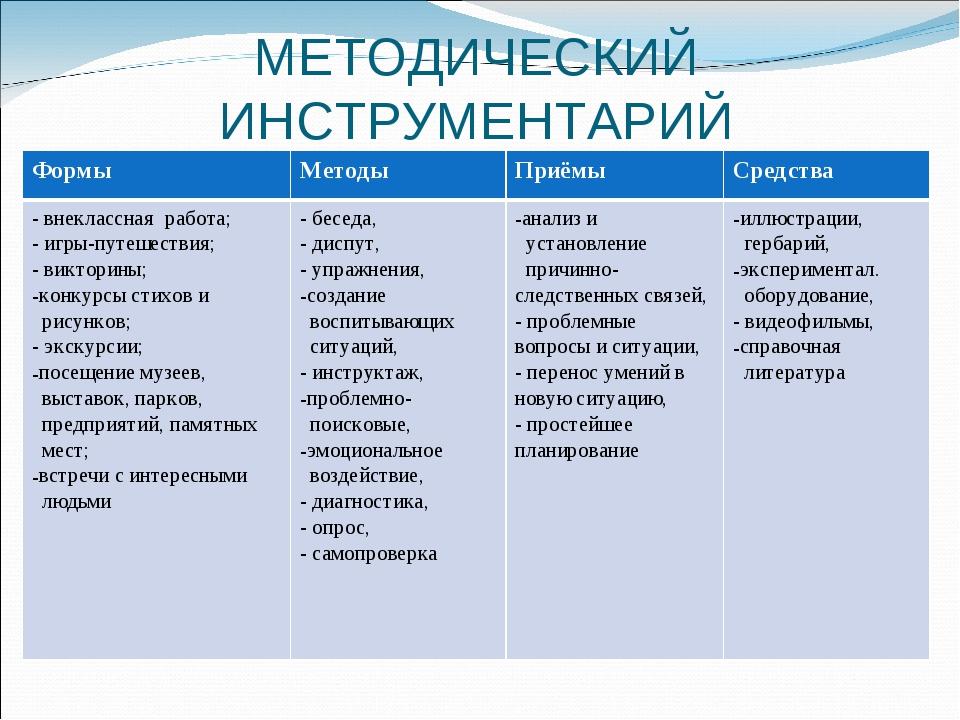МЕТОДИЧЕСКИЙ ИНСТРУМЕНТАРИЙ ФормыМетодыПриёмыСредства - внеклассная работа...