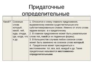 Придаточные определительные Вопрос Средства связи Особенности присоединения К