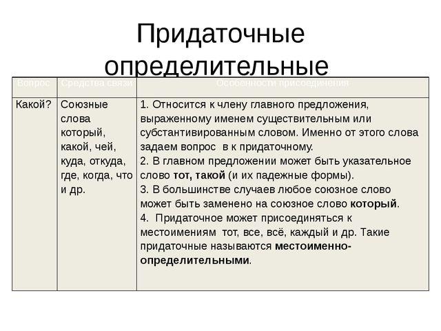 Придаточные определительные Вопрос Средства связи Особенности присоединения К...