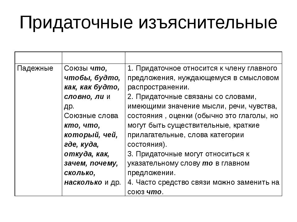 Придаточные изъяснительные Вопросы Средства связи Особенности присоединения П...