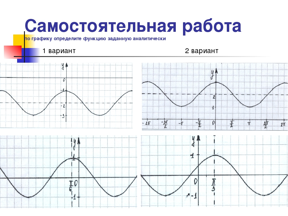 Самостоятельная работа по графику определите функцию заданную аналитически 1...